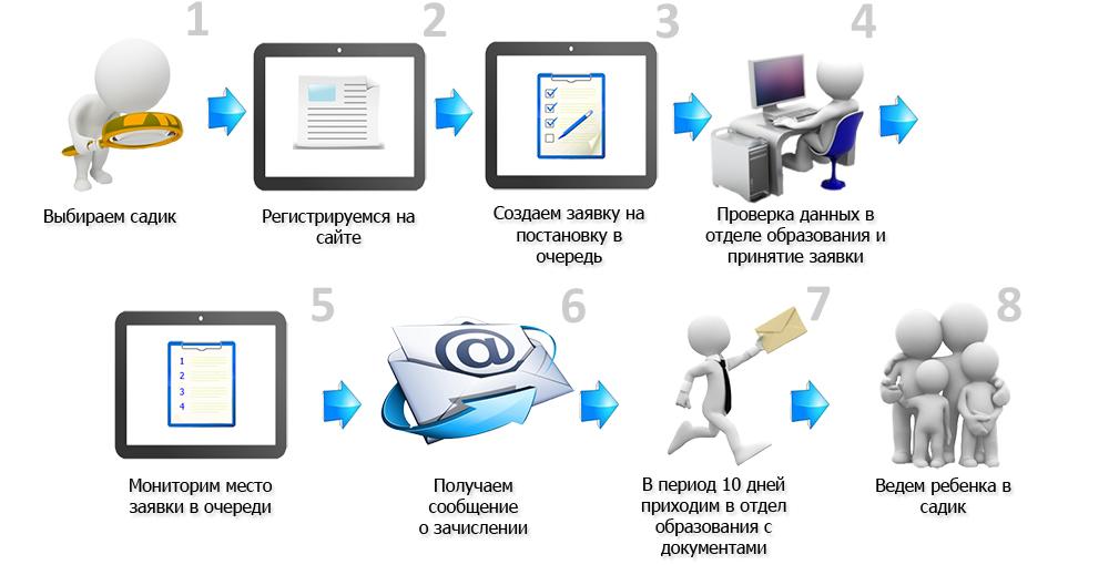 Электронная очередь - инструкция